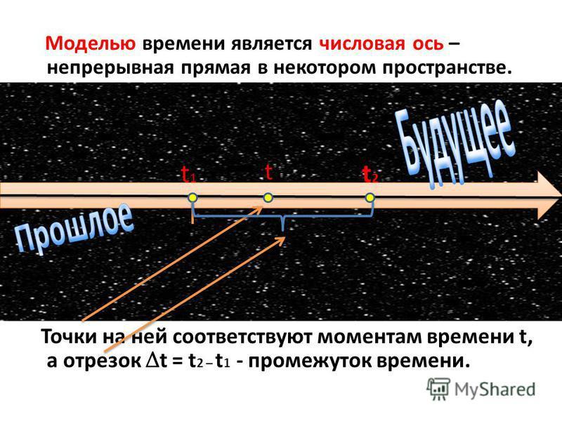 Моделью времени является числовая ось – непрерывная прямая в некотором пространстве. Точки на ней соответствуют моментам времени t, а отрезок Δ t = t 2 – t 1 - промежуток времени. t1t1 t2t2 t