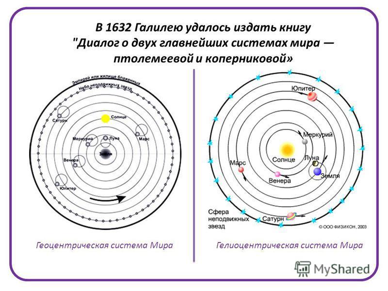 В 1632 Галилею удалось издать книгу Диалог о двух главнейших системах мира птолемеевой и коперниковой» Геоцентрическая система Мира Гелиоцентрическая система Мира