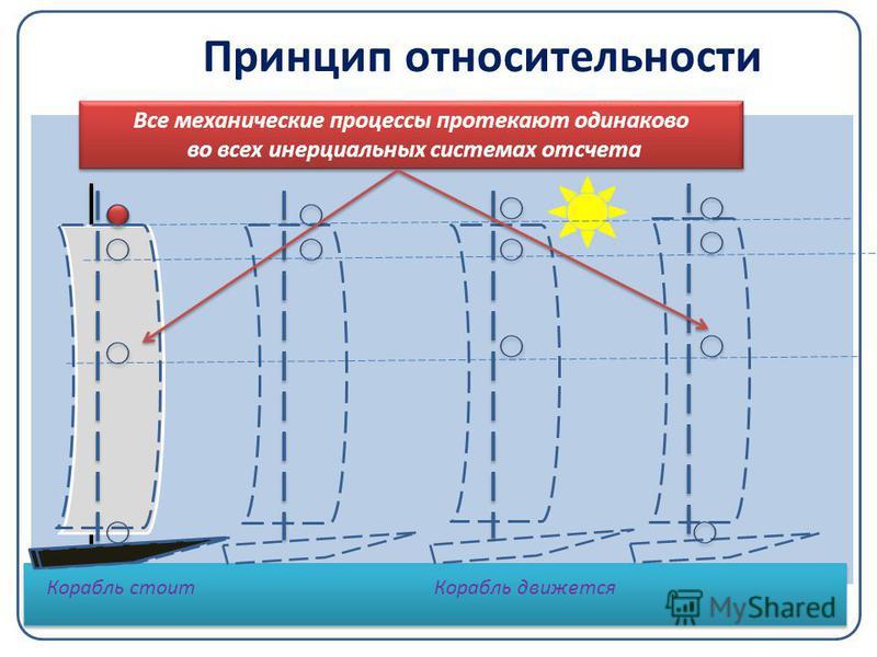 Принцип относительности Все механические процессы протекают одинаково во всех инерциальных системах отсчета Все механические процессы протекают одинаково во всех инерциальных системах отсчета Корабль стоит Корабль движется
