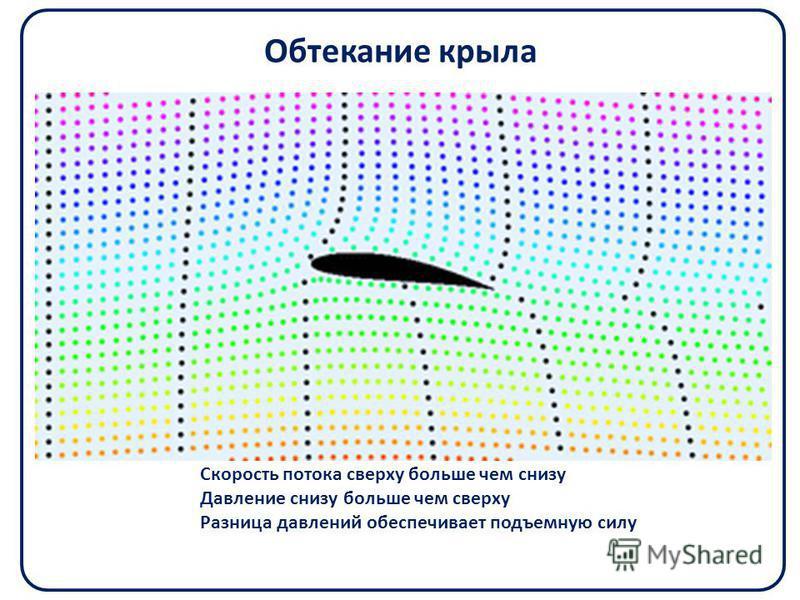Обтекание крыла Скорость потока сверху больше чем снизу Давление снизу больше чем сверху Разница давлений обеспечивает подъемную силу