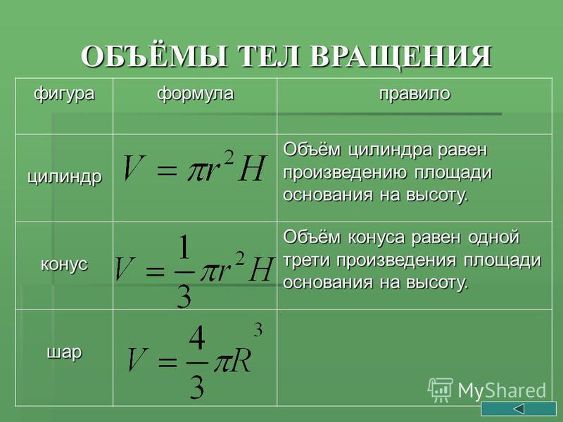 ОБЪЁМЫ ТЕЛ ВРАЩЕНИЯ фигура формула правило цилиндр Объём цилиндра равен произведению площади основания на высоту. конус Объём конуса равен одной трети произведения площади основания на высоту. шар