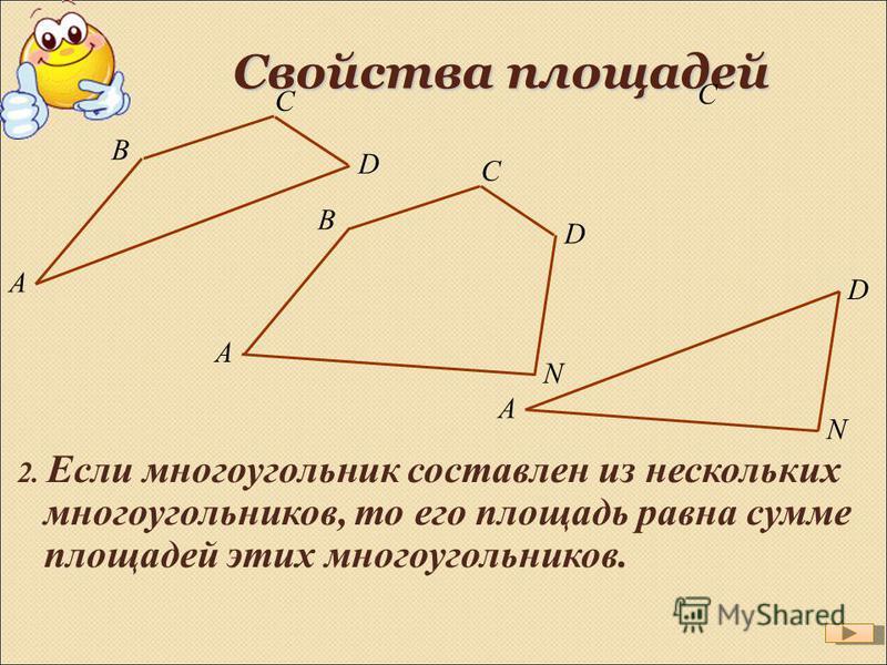 A B C D A B C N D Свойства площадей 2. Если многоугольник составлен из нескольких многоугольников, то его площадь равна сумме площадей этих многоугольников. C A N D