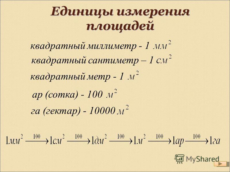 Единицы измерения площадей квадратный миллиметр - 1 квадратный сантиметр – 1 квадратный метр - 1 ар (сотка) - 100 га (гектар) - 10000