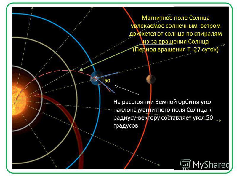 Магнитное поле Солнца увлекаемое солнечным ветром движется от солнца по спиралям из-за вращения Солнца (Период вращения Т=27 суток) 50 На расстоянии Земной орбиты угол наклона магнитного поля Солнца к радиусу-вектору составляет угол 50 градусов