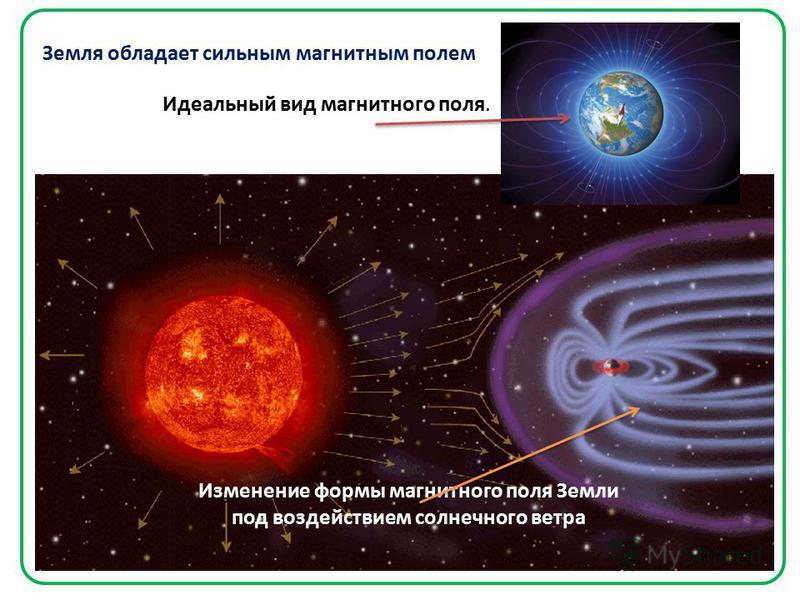 Земля обладает сильным магнитным полем Идеальный вид магнитного поля. Изменение формы магнитного поля Земли под воздействием солнечного ветра