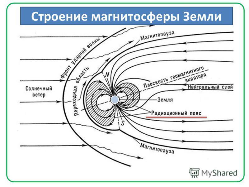 Строение магнитосферы Земли