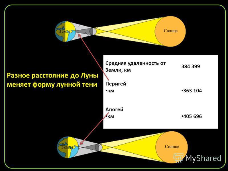 Средняя удаленность от Земли, км 384 399 Перигей км 363 104 Апогей км 405 696 Разное расстояние до Луны меняет форму лунной тени