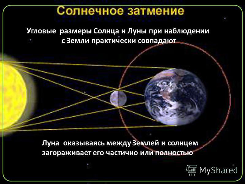 Луна оказываясь между Землей и солнцем загораживает его частично или полностью Угловые размеры Солнца и Луны при наблюдении с Земли практически совпадают