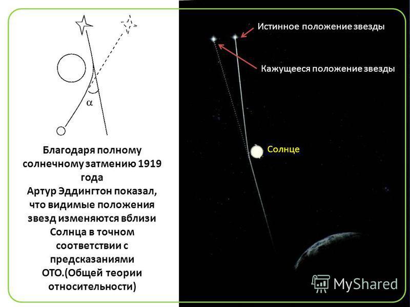 Благодаря полному солнечному затмению 1919 года Артур Эддингтон показал, что видимые положения звезд изменяются вблизи Солнца в точном соответствии с предсказаниями ОТО.(Общей теории относительности) Истинное положение звезды Кажущееся положение звез