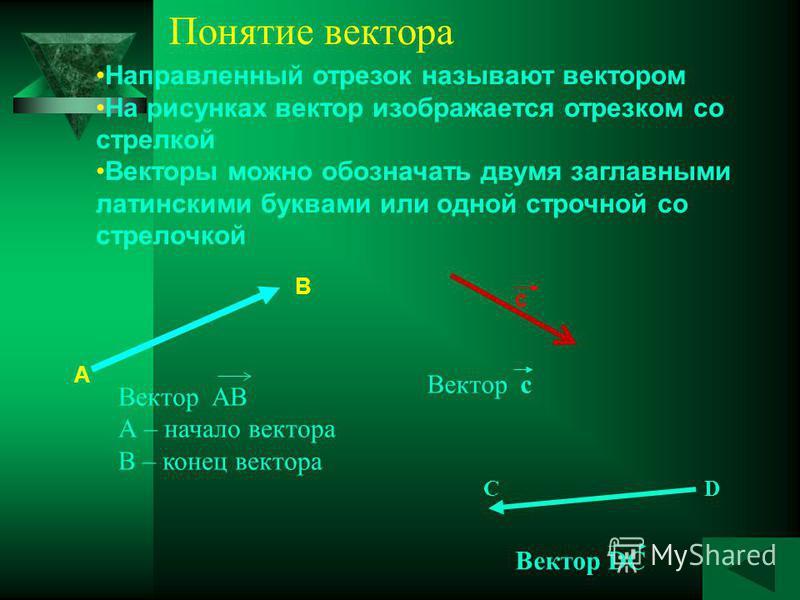 Направленный отрезок называют вектором На рисунках вектор изображается отрезком со стрелкой Векторы можно обозначать двумя заглавными латинскими буквами или одной строчной со стрелочкой А В Вектор АВ А – начало вектора В – конец вектора c Вектор c По