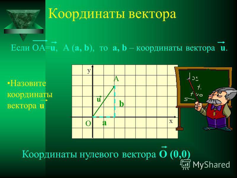 Координаты вектора Если ОА=u, A (a, b), то a, b – координаты вектора u. О А u y x Назовите координаты вектора u Координаты нулевого вектора О (0,0) a b