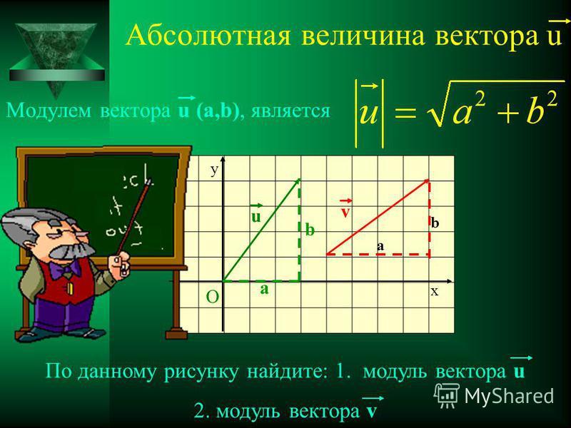 О u v y x По данному рисунку найдите: 1. модуль вектора u 2. модуль вектора v a b Абсолютная величина вектора u Модулем вектора u (a,b), является a b