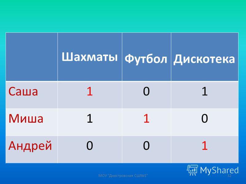 Шахматы Футбол Дискотека Саша 101 Миша 110 Андрей 001 32МОУ Днестровская СШ1
