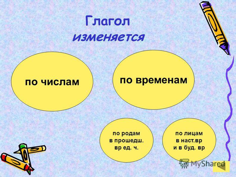 Глагол изменяется по числам по временам по родам в прошедшем. вред. ч. по лицам в наст.вр и в буд. вр