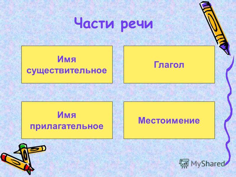 Имя существительное Части речи Местоимение Имя прилагательное Глагол