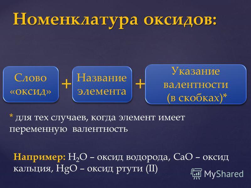 Номенклатура оксидов: Слово «оксид» Слово «оксид» + Название элемента Указание валентности (в скобках)* Указание валентности (в скобках)* + * для тех случаев, когда элемент имеет переменную валентность Например: Н 2 О – оксид водорода, СаО – оксид ка