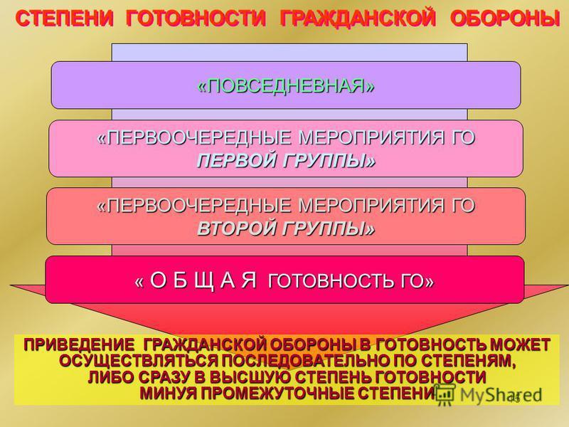 15 «ПОВСЕДНЕВНАЯ» «ПЕРВООЧЕРЕДНЫЕ МЕРОПРИЯТИЯ ГО «ПЕРВООЧЕРЕДНЫЕ МЕРОПРИЯТИЯ ГО ПЕРВОЙ ГРУППЫ» ПЕРВОЙ ГРУППЫ» «ПЕРВООЧЕРЕДНЫЕ МЕРОПРИЯТИЯ ГО «ПЕРВООЧЕРЕДНЫЕ МЕРОПРИЯТИЯ ГО ВТОРОЙ ГРУППЫ» ВТОРОЙ ГРУППЫ» « О Б Щ А Я ГОТОВНОСТЬ ГО» « О Б Щ А Я ГОТОВНОСТ