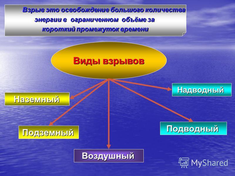 Взрыв это освобождение большого количества Взрыв это освобождение большого количества энергии в ограниченном объёме за короткий промежуток времени Виды взрывов Наземный Подземный Воздушный Подводный Надводный