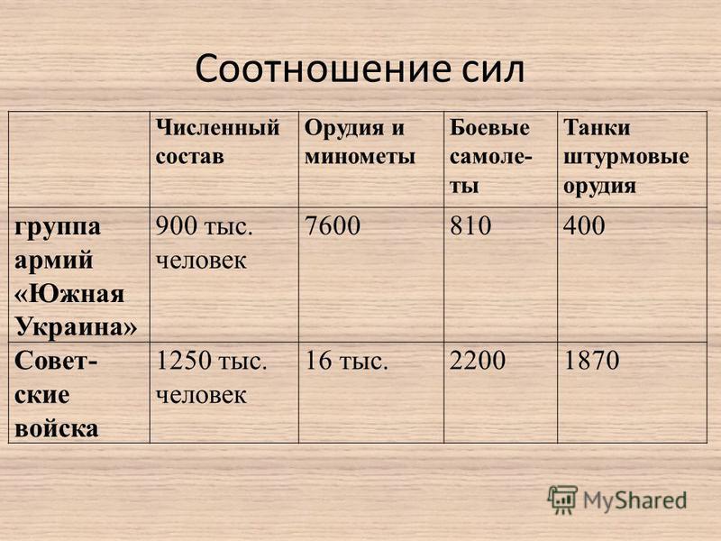 Соотношение сил Численный состав Орудия и минометы Боевые самолеты Танки штурмовые орудия группа армий «Южная Украина» 900 тыс. человек 7600810400 Совет- ские войска 1250 тыс. человек 16 тыс.22001870
