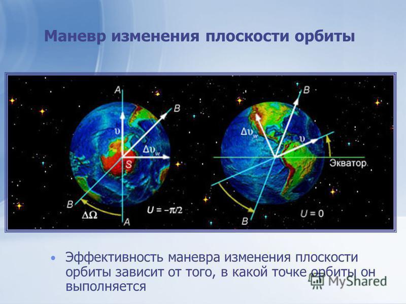 Маневр изменения плоскости орбиты Эффективность маневра изменения плоскости орбиты зависит от того, в какой точке орбиты он выполняется