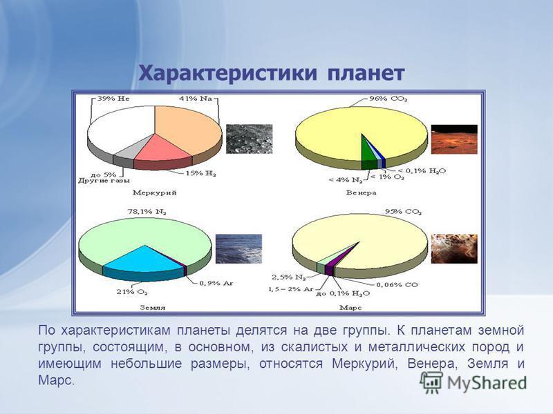 По характеристикам планеты делятся на две группы. К планетам земной группы, состоящим, в основном, из скалистых и металлических пород и имеющим небольшие размеры, относятся Меркурий, Венера, Земля и Марс. Характеристики планет