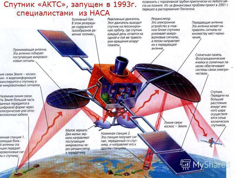 Спутник «АКТС», запущен в 1993 г. специалистами из НАСА