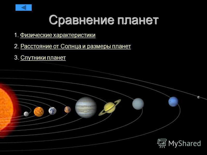 Сравнение планет 1. Физические характеристики Физические характеристики 2. Расстояние от Солнца и размеры планет Расстояние от Солнца и размеры планет 3. Спутники планет Спутники планет