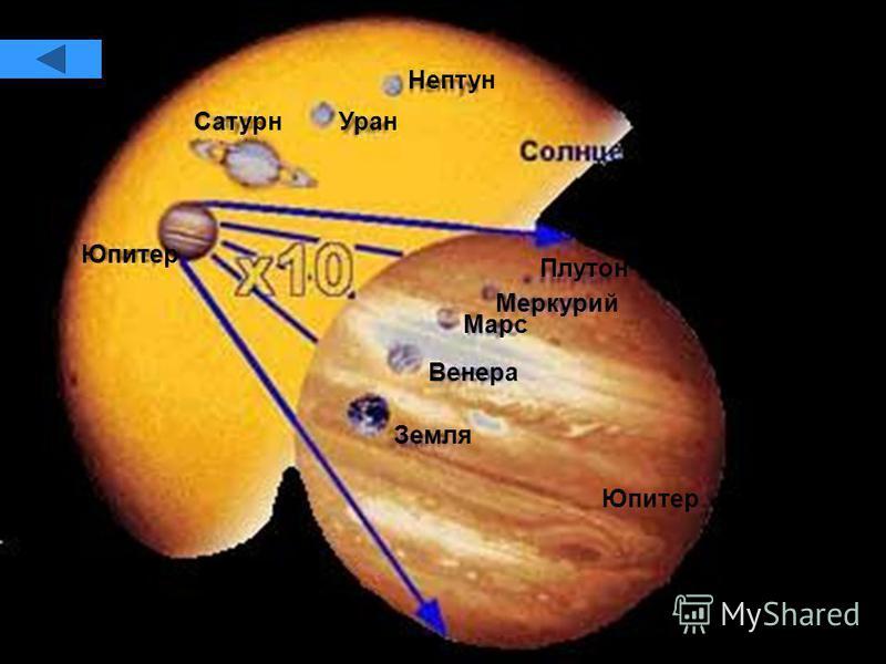Сатурн Уран Нептун Юпитер Плутон Меркурий Марс Венера Земля Юпитер Плутон Меркурий Марс Венера Земля Юпитер Сатурн Уран Нептун