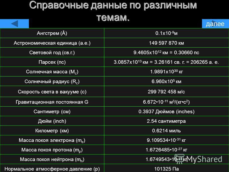 Справочные данные по различным темам. Ангстрем (Å)0.1x10 -9 м Астрономическая единица (а.е.)149 597 870 км Световой год (св.г.)9.4605x10 12 км = 0.30660 пс Парсек (пс)3.0857x10 13 км = 3.26161 св. г. = 206265 а. е. Солнечная масса (M c )1.9891x10 30