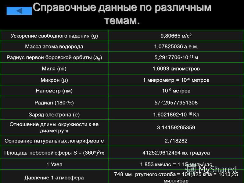 Справочные данные по различным темам. Ускорение свободного падения (g)9,80665 м/с 2 Масса атома водорода 1,07825036 а.е.м. Радиус первой боровской орбиты (a 0 )5,291770610 -11 м Миля (mi)1.6093 километров Микрон ( ) 1 микрометр = 10 -6 метров Наномет