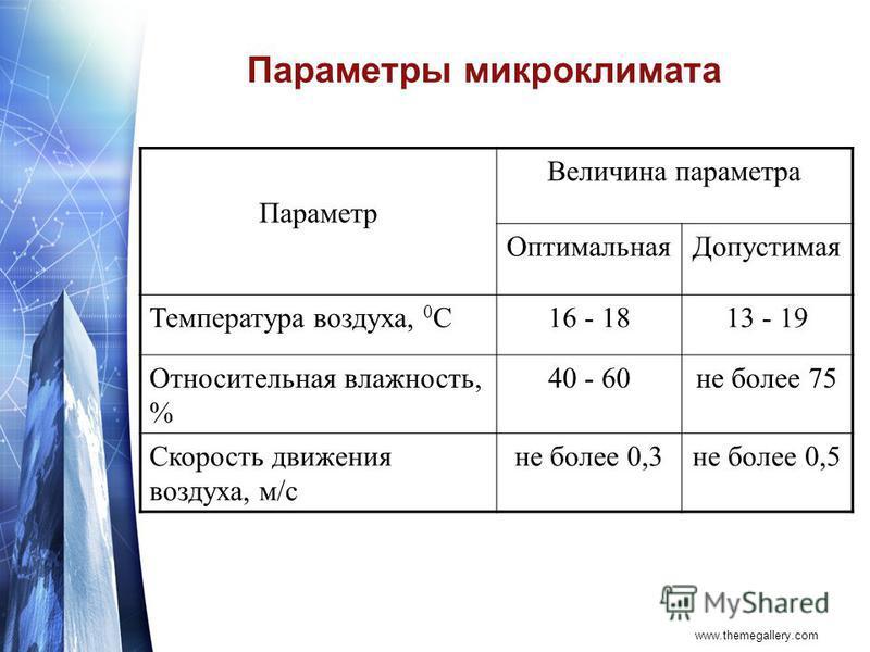 www.themegallery.com Параметры микроклимата Параметр Величина параметра Оптимальная Допустимая Температура воздуха, 0 С16 - 1813 - 19 Относительная влажность, % 40 - 60 не более 75 Скорость движения воздуха, м/с не более 0,3 не более 0,5