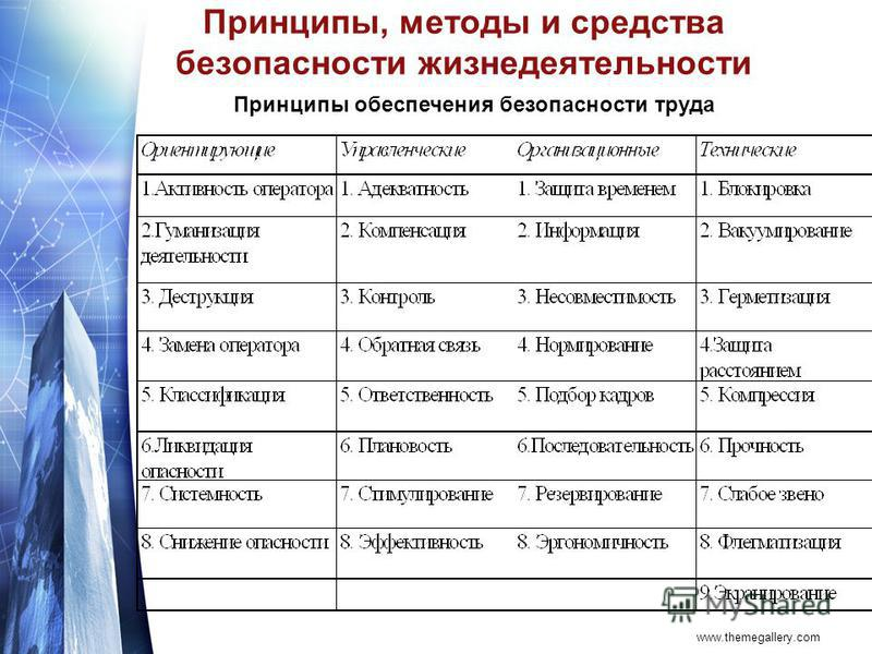 www.themegallery.com Принципы, методы и средства безопасности жизнедеятельности Принципы обеспечения безопасности труда