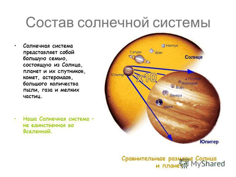 Состав солнечной системы Солнечная система представляет собой большую семью, состоящую из Солнца, планет и их спутников, комет, астероидов, большого количества пыли, газа и мелких частиц. Наша Солнечная система – не единственная во Вселенной. Сравнит