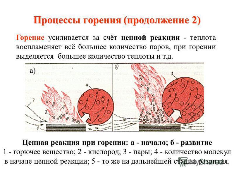 Процессы горения (продолжение 1) Распространение температур в пламени при горении жидкостей (а) и твёрдых материалов (б)