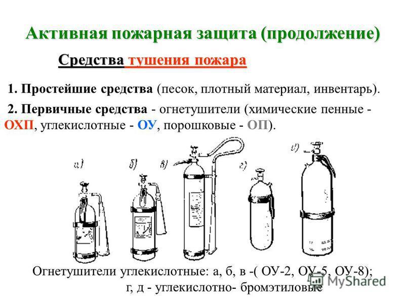 Активная пожарная защита (продолжение) Огнетушащие вещества Жидкости ГазыПорошки 1. Распылённая вода. 2. Пена. 1. Углекислый газ. 2. Хладоны. 1. Фосфат аммония. 2. Бикарбонат натрия. 3. Бикарбонат калия. 4. Хлорид калия. Средства доставки: - передвиж