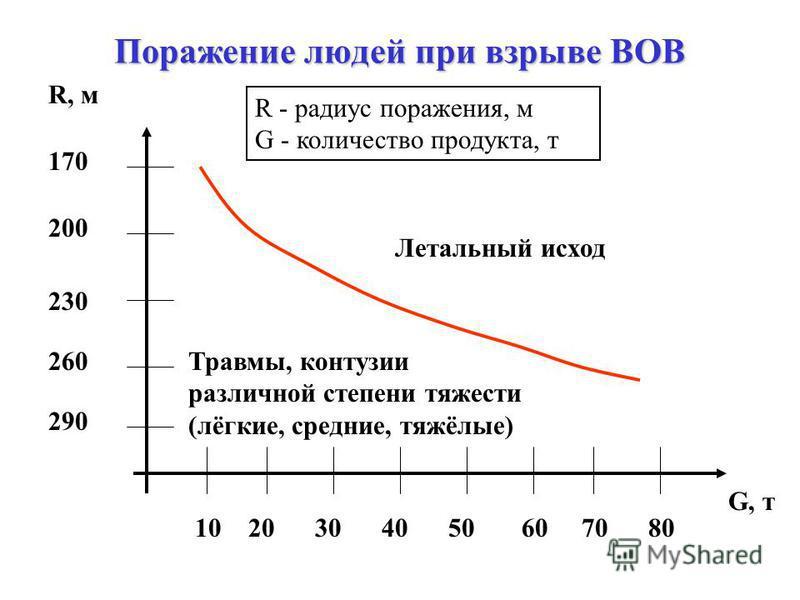 Зоны взрыва (продолжение) 2. Зона действия продуктов взрыва, осколков (зона «огненного» шара), максимальное давление 315 к Па, радиус зоны R 2 (м): 3. Зона действия воздушной ударной волны; радиус зоны R 3 (м): 4. Зона действия теплового поля; радиус