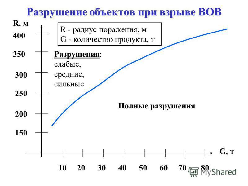 Поражение людей при взрыве ВОВ R, м G, т 1020304050607080 170 200 230 260 290 R - радиус поражения, м G - количество продукта, т Летальный исход Травмы, контузии различной степени тяжести (лёгкие, средние, тяжёлые)