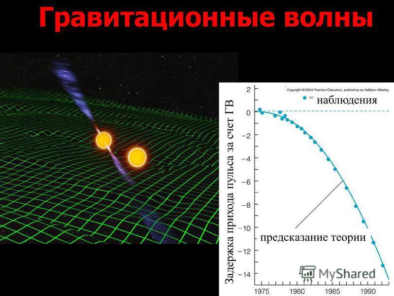 Задержка прихода пульса за счет ГВ предсказание теории наблюдения Гравитационные волны