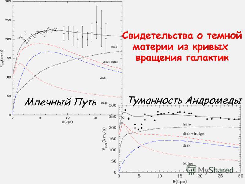 Свидетельства о темной материи из кривых вращения галактик Млечный Путь Туманность Андромеды