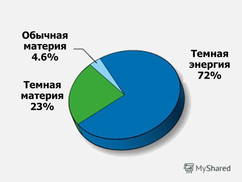Темная материя 23% Обычная материя 4.6% Темная энергия 72%