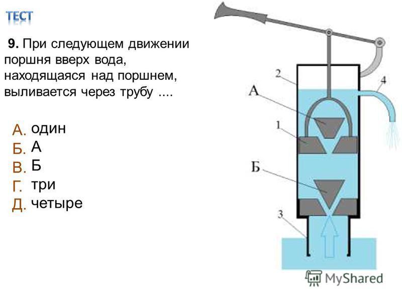 9. При следующем движении поршня вверх вода, находящаяся над поршнем, выливается через трубу.... один А Б три четыре А. Б. В. Г. Д.