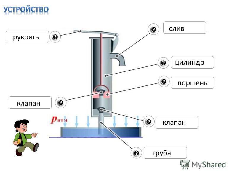 рукоять слив цилиндр поршень клапан труба клапан