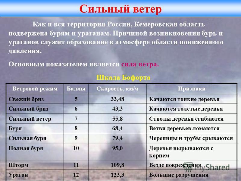 Сильный ветер Как и вся территория России, Кемеровская область подвержена бурям и ураганам. Причиной возникновения бурь и ураганов служит образование в атмосфере области пониженного давления. Основным показателем является сила ветра. Шкала Бофорта Ве