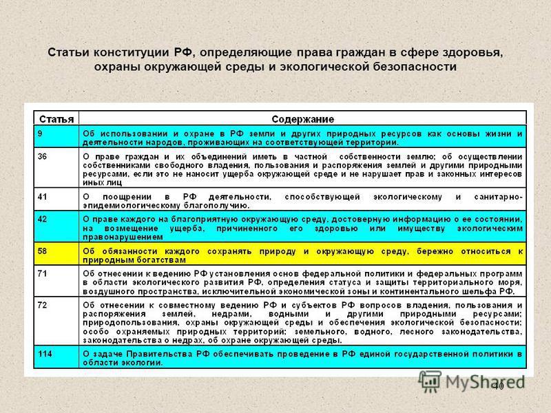 Статьи конституции РФ, определяющие права граждан в сфере здоровья, охраны окружающей среды и экологической безопасности 40