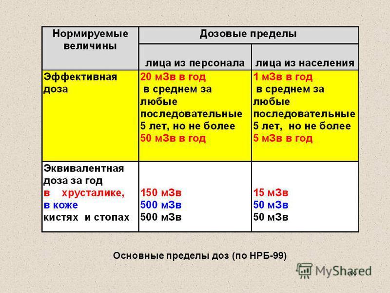 Основные пределы доз (по НРБ-99) 59