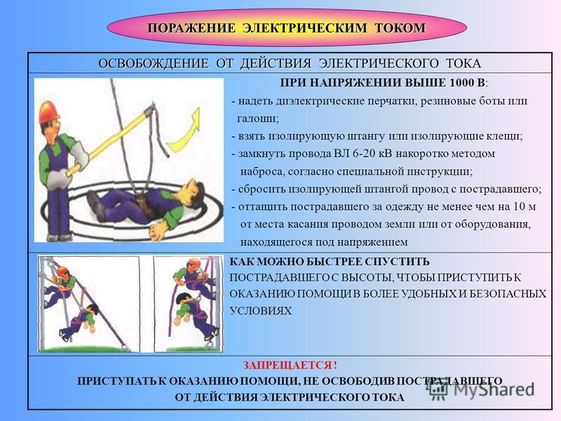ПОРАЖЕНИЕ ЭЛЕКТРИЧЕСКИМ ТОКОМ ОСВОБОЖДЕНИЕ ОТ ДЕЙСТВИЯ ЭЛЕКТРИЧЕСКОГО ТОКА ПРИ НАПРЯЖЕНИИ ВЫШЕ 1000 В: - надеть диэлектрические перчатки, резиновые боты или галоши; - взять изолирующую штангу или изолирующие клещи; - замкнуть провода ВЛ 6-20 кВ накор