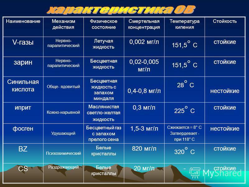 Наименование Механизм действия Физическое состояние Смертельная концентрация Температура кипения Стойкость V-газы Нервно- паралитический Летучая жидкость 0,002 мг/л 151,5 ° С стойкие зарин Нервно- паралитический Бесцветная жидкость 0,02-0,005 мг/л 15