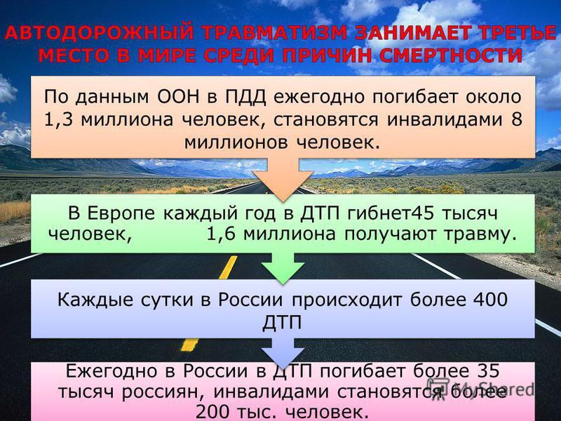 Ежегодно в России в ДТП погибает более 35 тысяч россиян, инвалидами становятся более 200 тыс. человек. Каждые сутки в России происходит более 400 ДТП В Европе каждый год в ДТП гибнет 45 тысяч человек, 1,6 миллиона получают травму. По данным ООН в ПДД