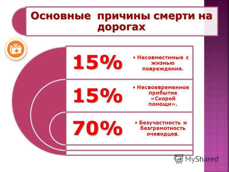 Основные причины смерти на дорогах 15% 15% 70% Несовместимые с жизнью повреждения. Несвоевременное прибытие «Скорой помощи». Безучастность и безграмотность очевидцев.