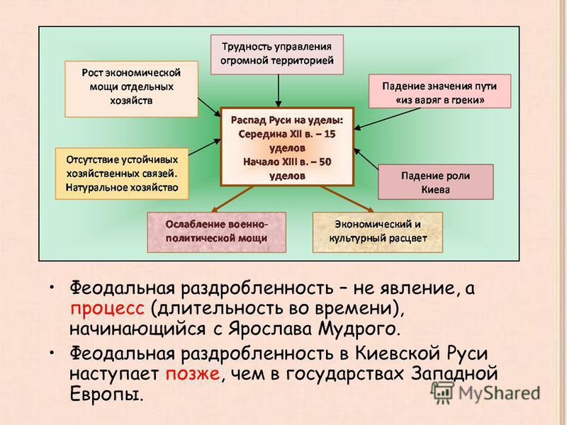 Феодальная раздробленность – не явление, а процесс (длительность во времени), начинающийся с Ярослава Мудрого. Феодальная раздробленность в Киевской Руси наступает позже, чем в государствах Западной Европы.